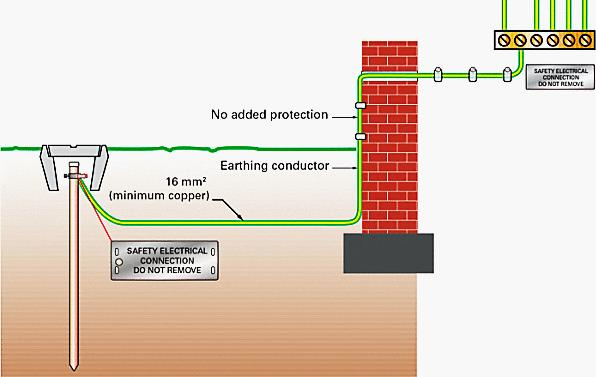 Earthing System - Eurolec Energy